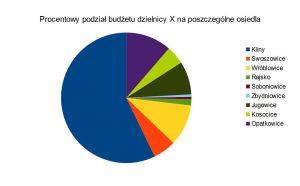 Wykres budżetu Swoszowic na 2017